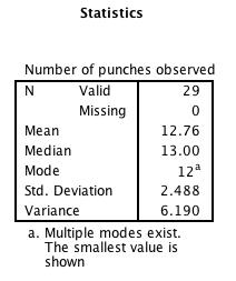 PSYC210 Z-score HW table